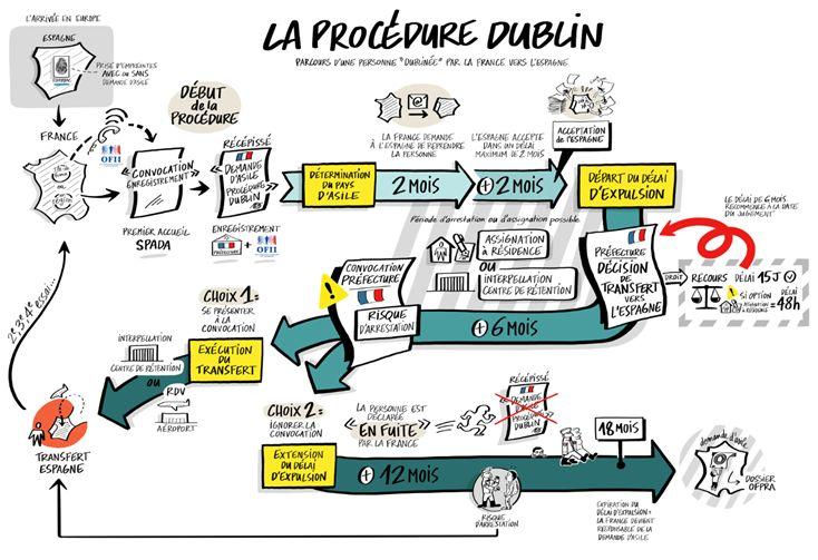Procédure Dublin (Texte Secours Catholique)